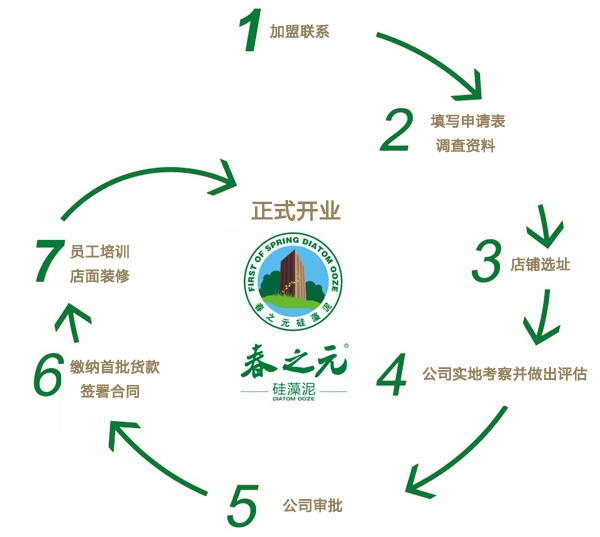 区域步骤图设计