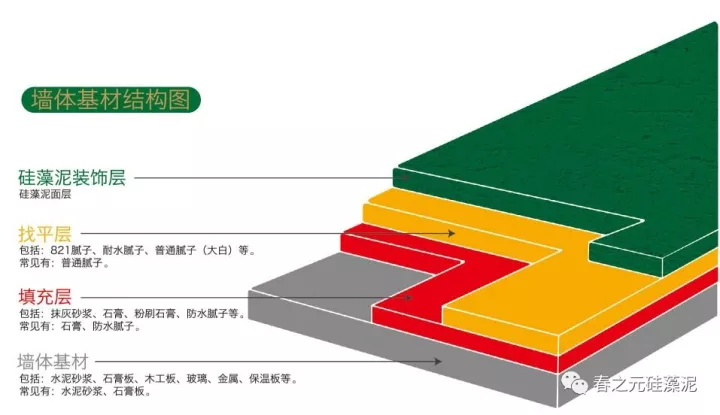 春之元硅藻泥《金保姆服务手册》— 墙体基材结构及应用!
