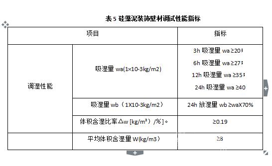 硅藻泥的调湿性能通过哪些技术指标来评价?