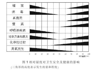 空气湿度对人体健康和生活的影响有多大?